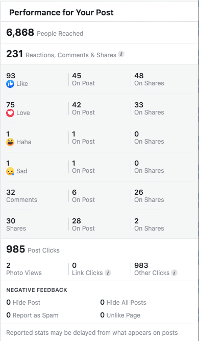 Facebook Post Analytics Screenshot